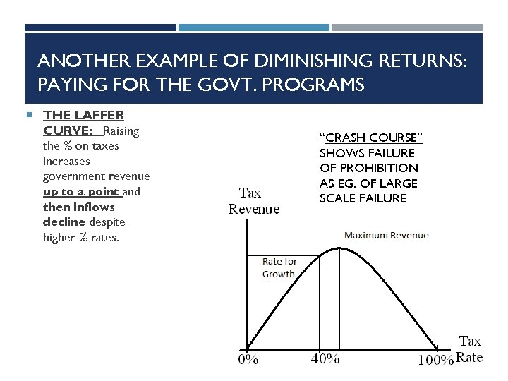 ANOTHER EXAMPLE OF DIMINISHING RETURNS: PAYING FOR THE GOVT. PROGRAMS THE LAFFER CURVE: Raising