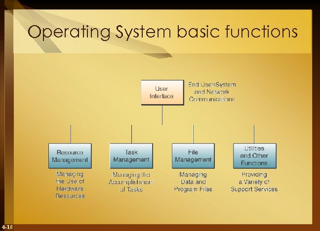 Operating System basic functions 4 -18