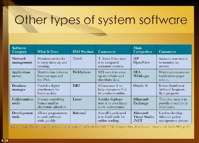 Other types of system software 4 -24