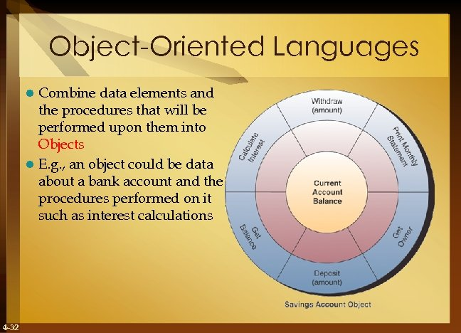 Object-Oriented Languages Combine data elements and the procedures that will be performed upon them