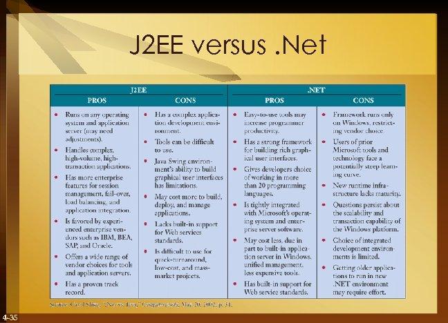 J 2 EE versus. Net 4 -35