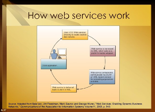 How web services work Source: Adapted from Bala Iyer, Jim Freedman, Mark Gaynor and