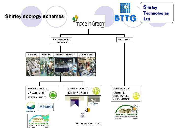 Shirley ecology schemes PRODUCTION CENTRES SPINNING WEAVING DYEING/FINISHING PRODUCT CUT AND SEW ENVIRONMENTAL CODE