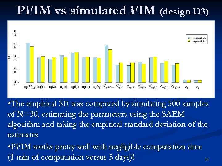 PFIM vs simulated FIM (design D 3) • The empirical SE was computed by