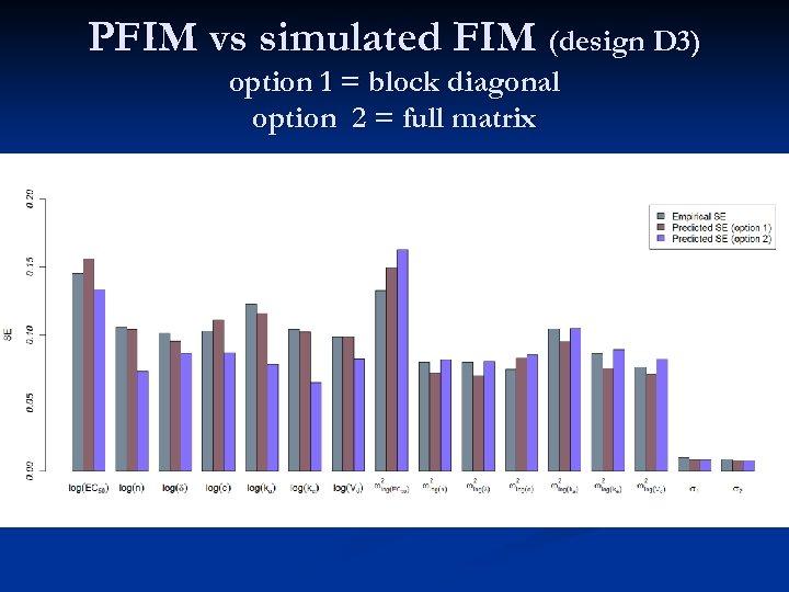 PFIM vs simulated FIM (design D 3) option 1 = block diagonal option 2