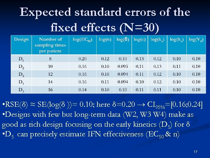 Expected standard errors of the fixed effects (N=30) • RSE(δ) ≈ SE(log(δ ))= 0.