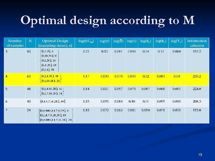 Optimal design according to M 19