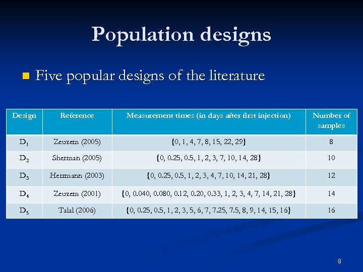 Population designs n Five popular designs of the literature Design Reference Measurement times (in