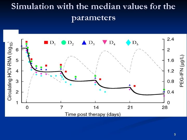 Simulation with the median values for the parameters 9