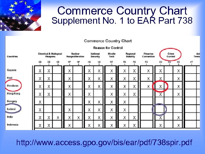 Commerce Country Chart Supplement No. 1 to EAR Part 738 http: //www. access. gpo.