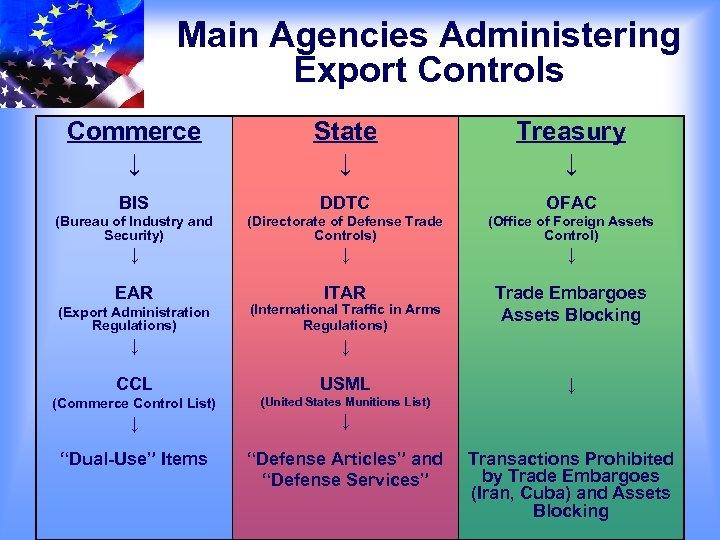 Main Agencies Administering Export Controls Commerce ↓ State ↓ Treasury ↓ BIS DDTC OFAC