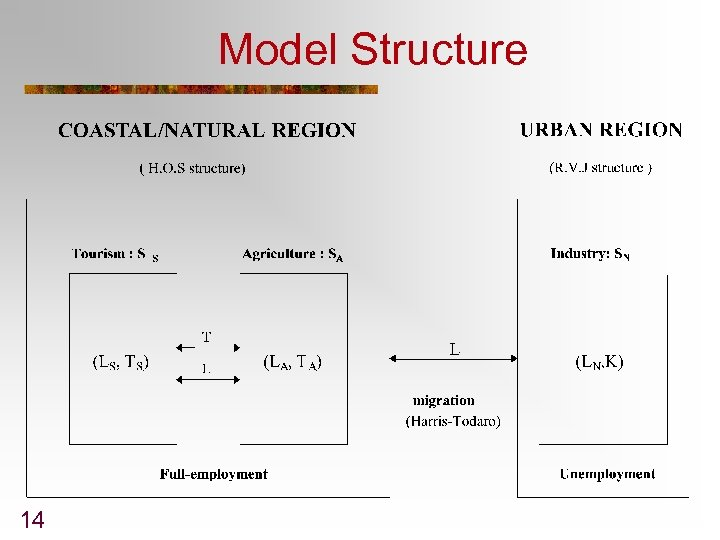 Model Structure 14