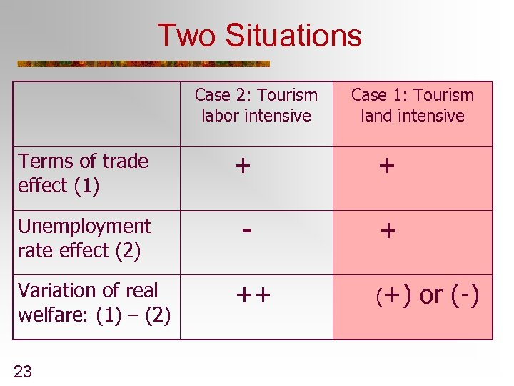 Two Situations Case 2: Tourism labor intensive Case 1: Tourism land intensive Terms of