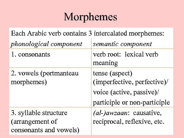 Morphemes Each Arabic verb contains 3 intercalated morphemes: phonological component semantic component 1. consonants