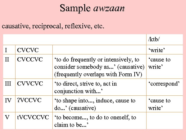 Sample awzaan causative, reciprocal, reflexive, etc. /ktb/ I II CVCVC CVCCVC 'write' 'to do