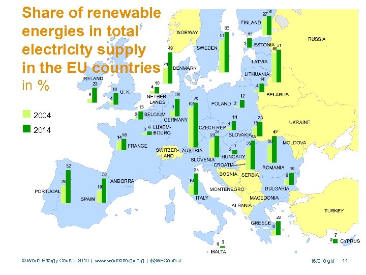 Share of renewable energies in total electricity supply in the EU countries in %