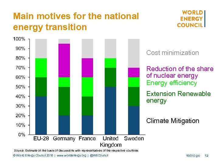 Main motives for the national energy transition Cost minimization Reduction of the share of
