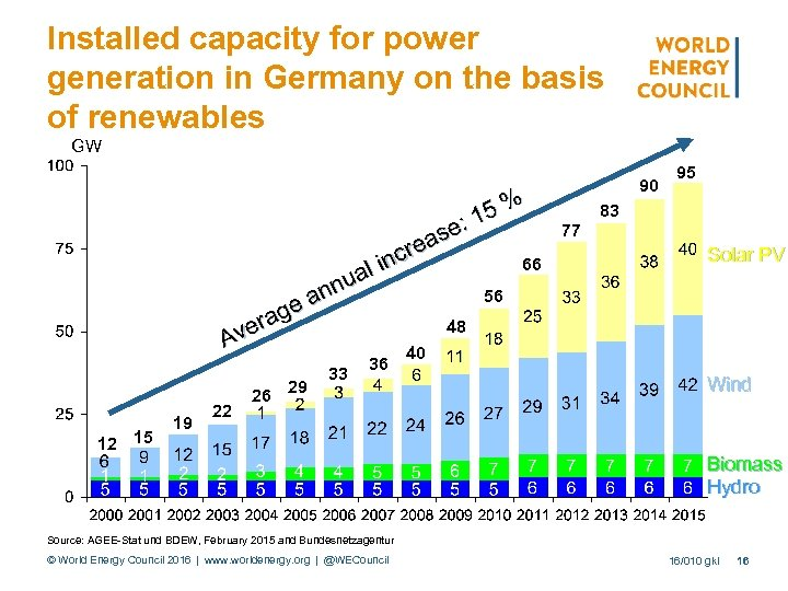 Installed capacity for power generation in Germany on the basis of renewables GW :