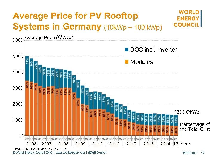 Average Price for PV Rooftop Systems in Germany (10 k. Wp – 100 k.