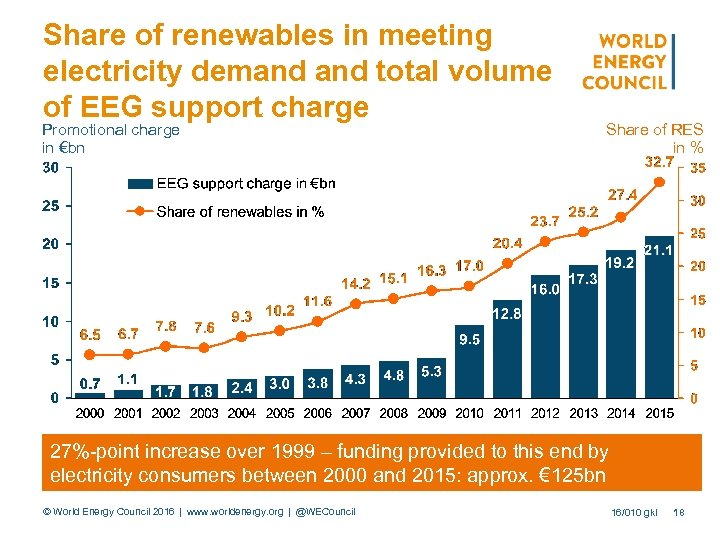Share of renewables in meeting electricity demand total volume of EEG support charge Promotional