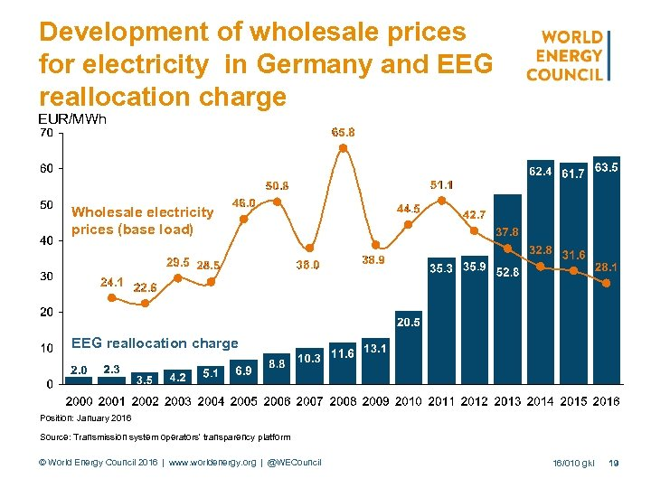 Development of wholesale prices for electricity in Germany and EEG reallocation charge EUR/MWh Wholesale