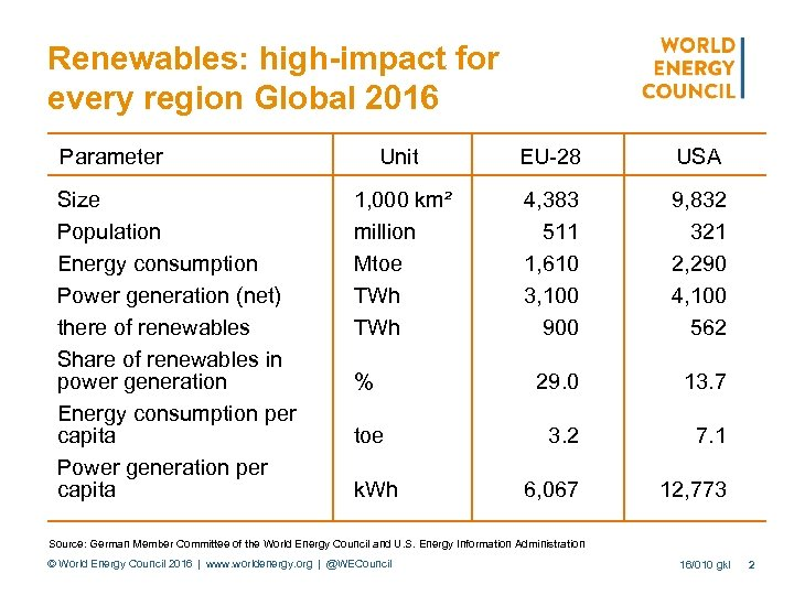 Renewables: high-impact for every region Global 2016 Parameter Size Population Energy consumption Power generation
