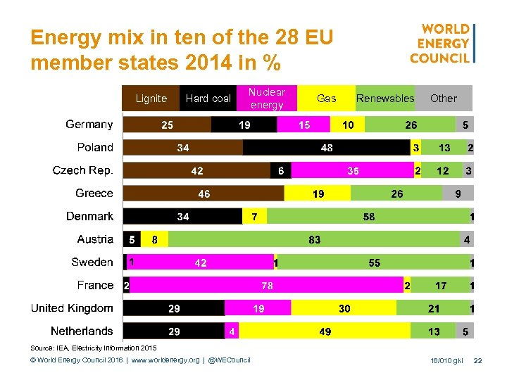 Energy mix in ten of the 28 EU member states 2014 in % Lignite