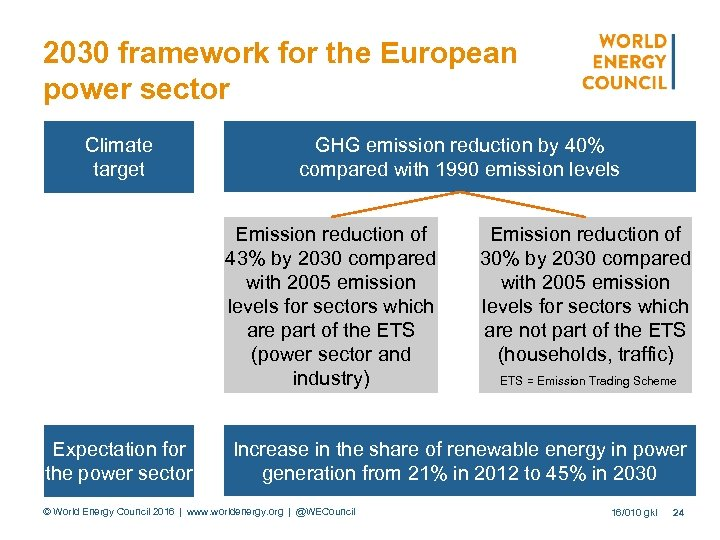 2030 framework for the European power sector Climate target GHG emission reduction by 40%
