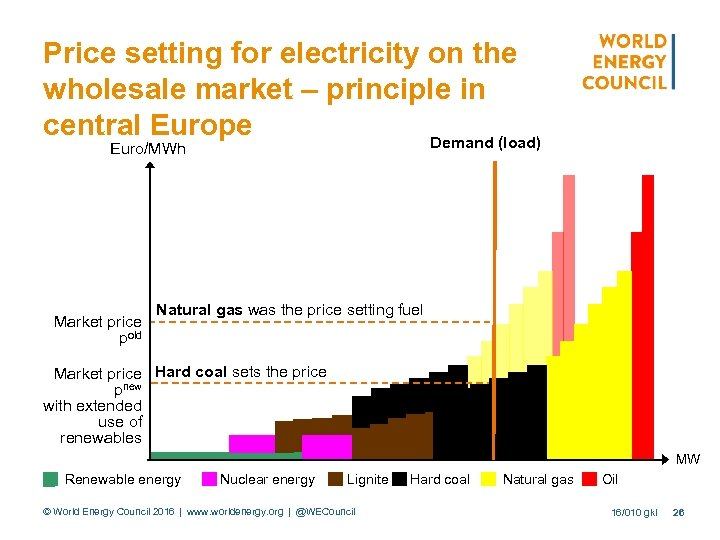 Price setting for electricity on the wholesale market – principle in central Europe Demand