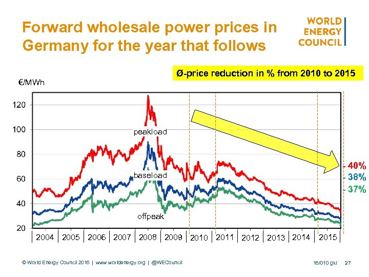 Forward wholesale power prices in Germany for the year that follows Ø-price reduction in