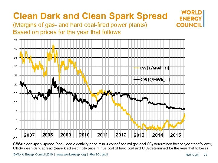 Clean Dark and Clean Spark Spread (Margins of gas- and hard coal-fired power plants)
