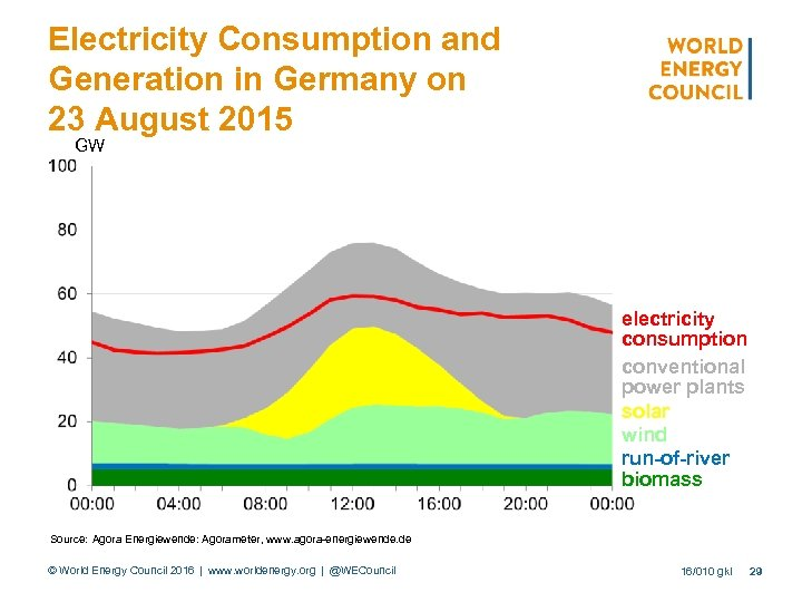 Electricity Consumption and Generation in Germany on 23 August 2015 GW electricity consumption conventional