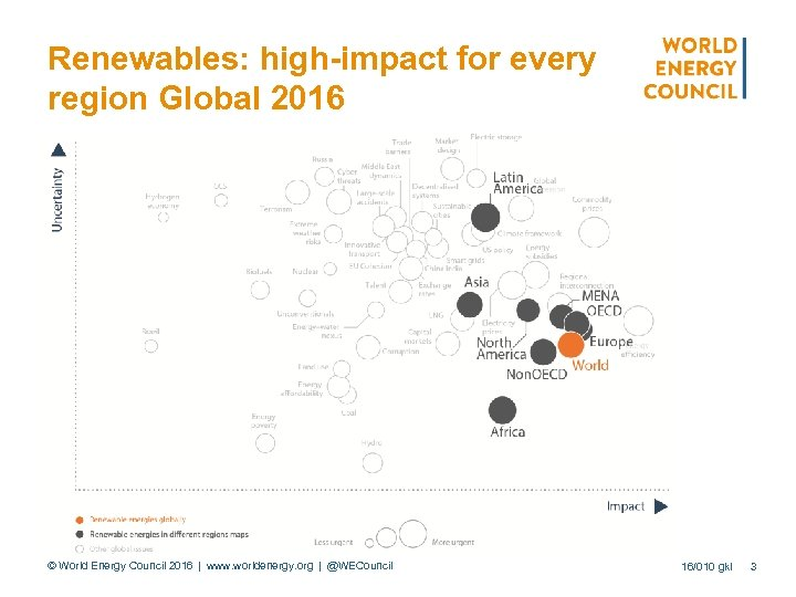 Renewables: high-impact for every region Global 2016 © World Energy Council 2016 | www. worldenergy. org | @WECouncil