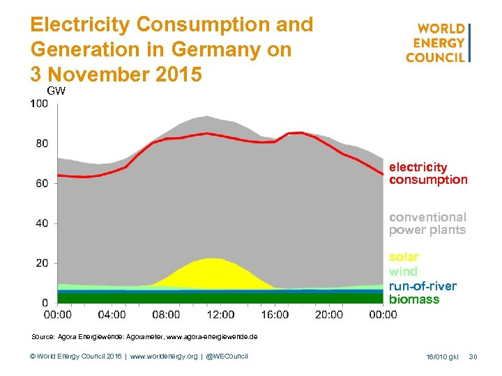 Electricity Consumption and Generation in Germany on 3 November 2015 GW electricity consumption conventional