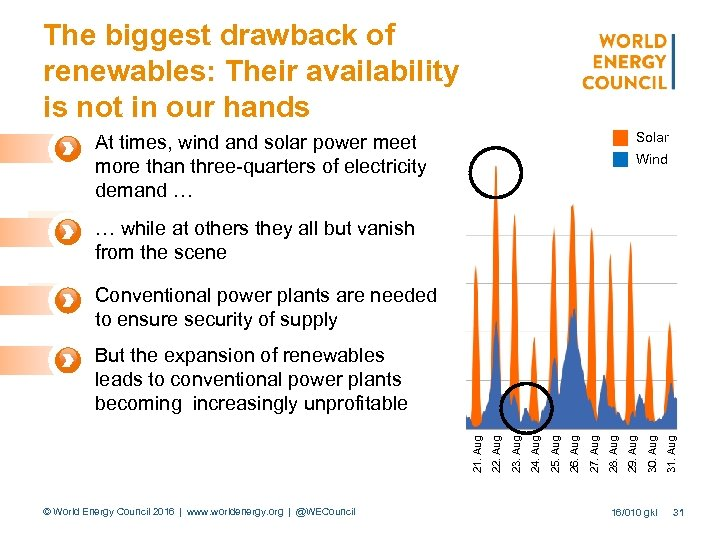 The biggest drawback of renewables: Their availability is not in our hands Solar At