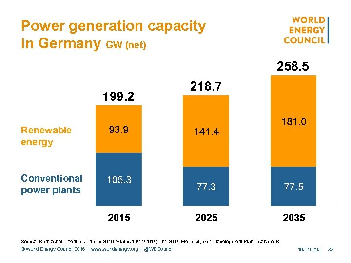 Power generation capacity in Germany GW (net) 258. 5 199. 2 218. 7 Renewable