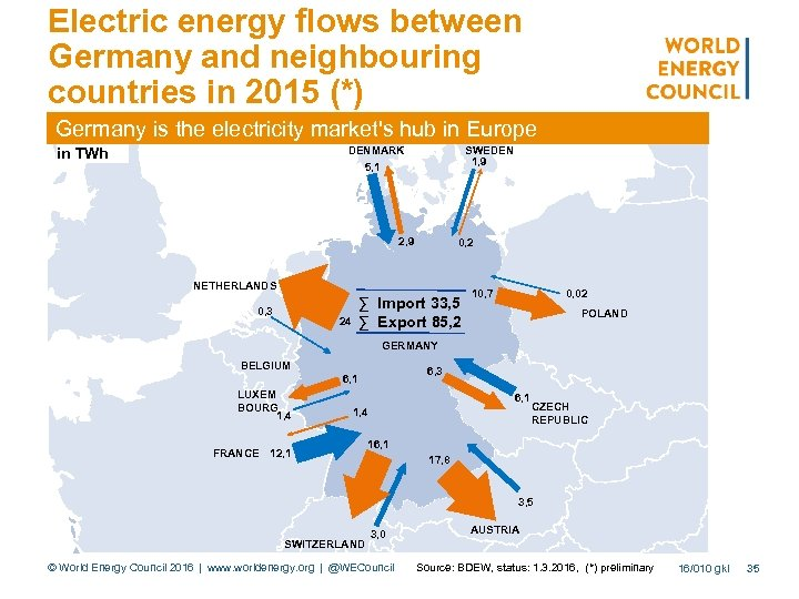 Electric energy flows between Germany and neighbouring countries in 2015 (*) Germany is the