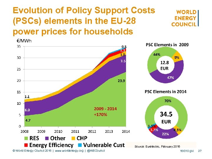Evolution of Policy Support Costs (PSCs) elements in the EU-28 power prices for households