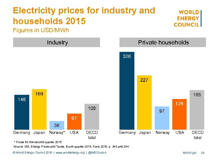 Electricity prices for industry and households 2015 Figures in USD/MWh Industry Germany Japan Norway*