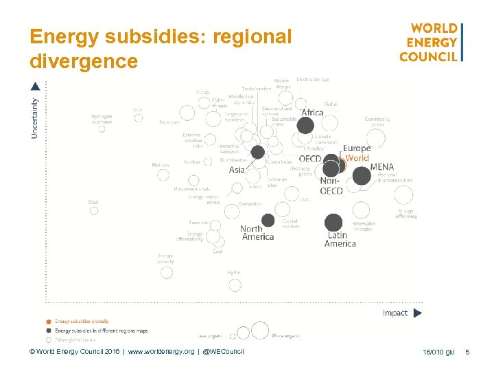 Energy subsidies: regional divergence © World Energy Council 2016 | www. worldenergy. org | @WECouncil 16/010 gkl 5