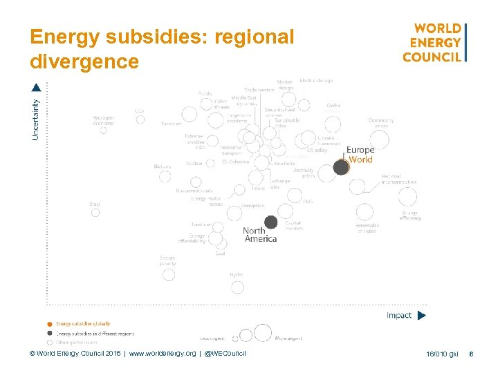 Energy subsidies: regional divergence © World Energy Council 2016 | www. worldenergy. org | @WECouncil 16/010 gkl 6