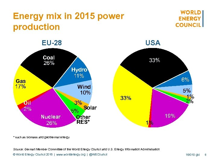Energy mix in 2015 power production EU-28 Coal USA Other Hydro Gas Wind Oil