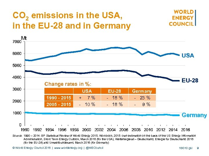 CO 2 emissions in the USA, in the EU-28 and in Germany Mt USA