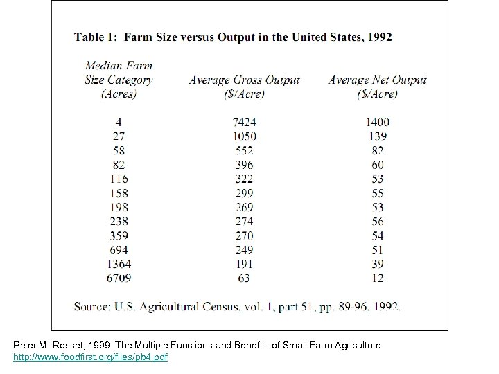 Peter M. Rosset, 1999. The Multiple Functions and Benefits of Small Farm Agriculture http:
