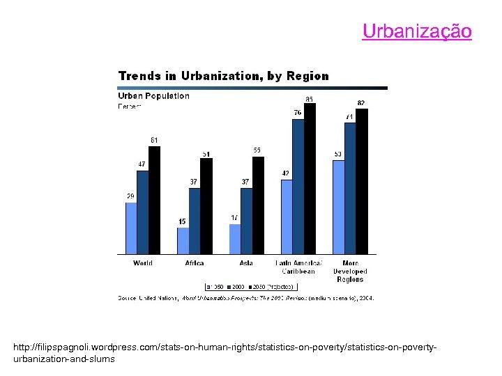 Urbanização http: //filipspagnoli. wordpress. com/stats-on-human-rights/statistics-on-povertyurbanization-and-slums