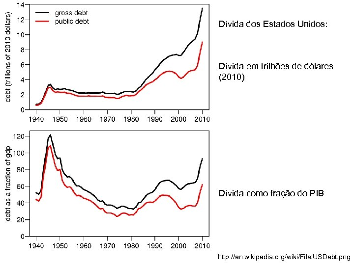 Dívida dos Estados Unidos: Dívida em trilhões de dólares (2010) Dívida como fração do