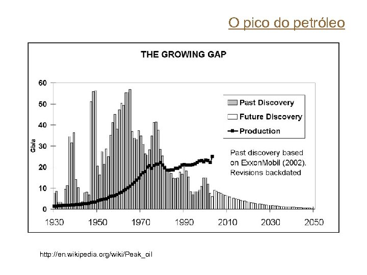 O pico do petróleo http: //en. wikipedia. org/wiki/Peak_oil
