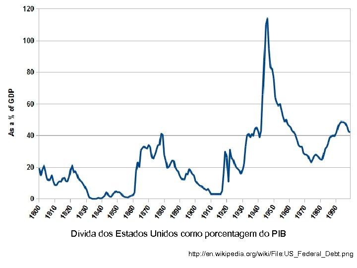 Dívida dos Estados Unidos como porcentagem do PIB http: //en. wikipedia. org/wiki/File: US_Federal_Debt. png