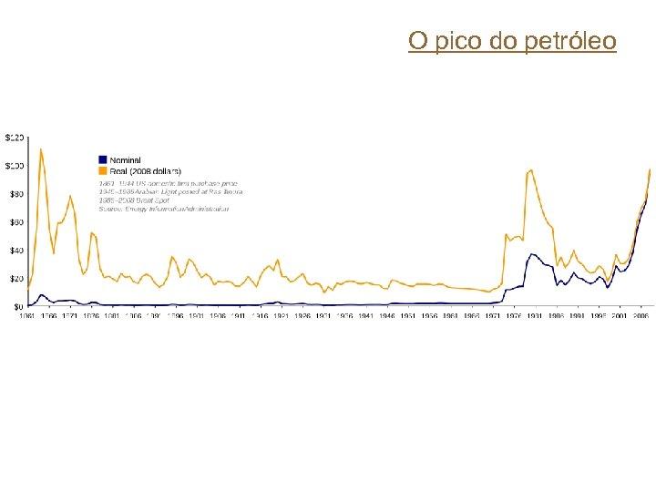 O pico do petróleo