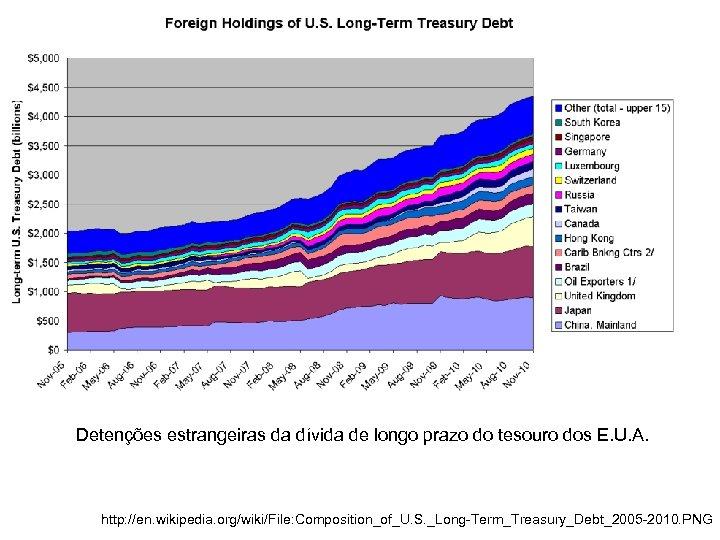 Detenções estrangeiras da dívida de longo prazo do tesouro dos E. U. A. http: